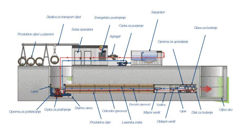 mikrotuneliranje-slika